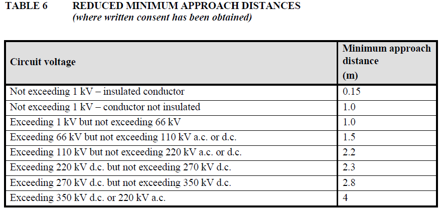 [image] reduced minimum approach distances