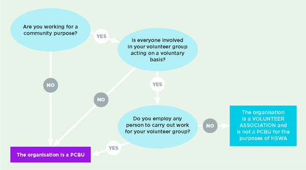 [image] Diagram of PCBU or volunteer association