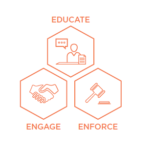 [image] educate, engage and enforce in three orange hexagons.