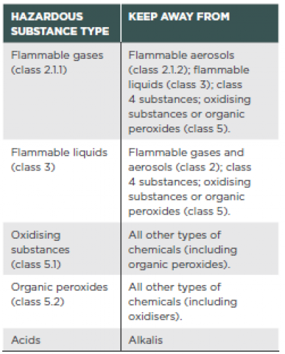 [Image] Table 1: Incompatible hazardous substances