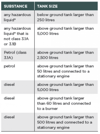 [Image] Table 2: Stationary container test certificate requirements; table shows the tank content and sizes that need test certification.