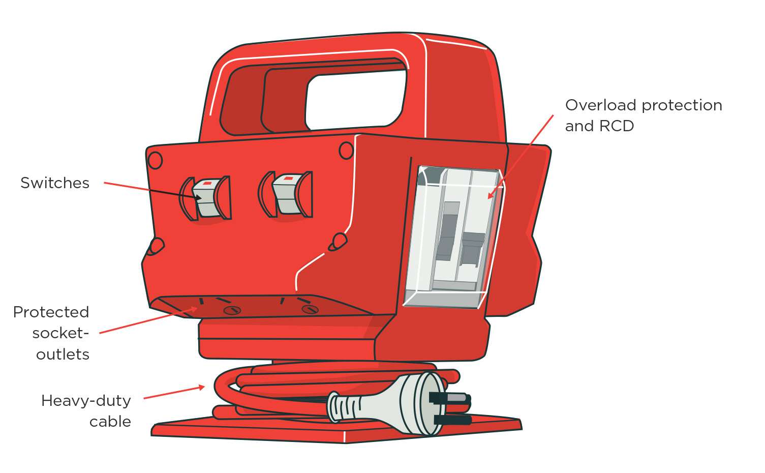 [Image] Red PSOA unit showing carry handle, power cord, plug and base with labels and red arrows pointing to all components.