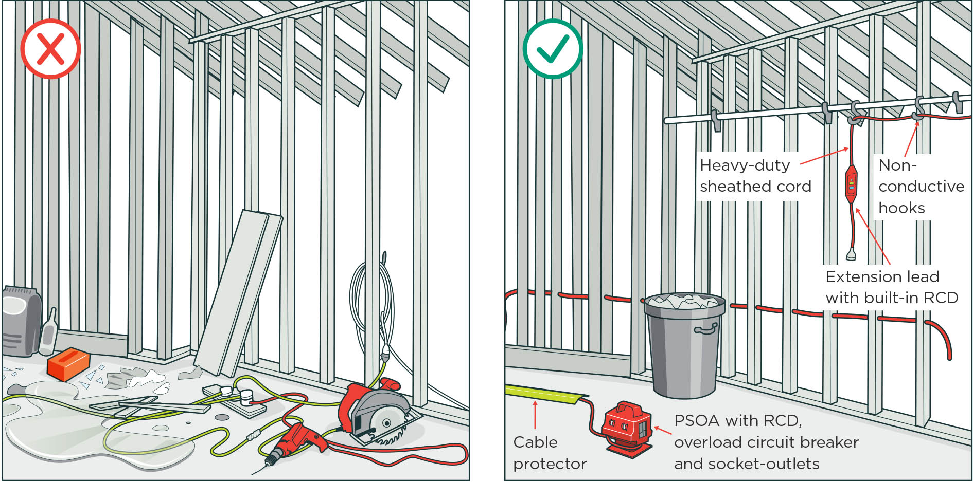 Electrical Safety On Small Construction Sites Worksafe Light Fitting Wiring Diagram Nz Image Two Being Compared One Has Cords Across The Floor And
