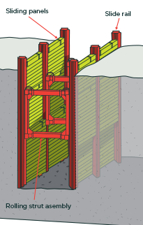 [image] Cross section of slide rail or rolling strut shoring