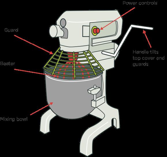 figure 1: dough mixer