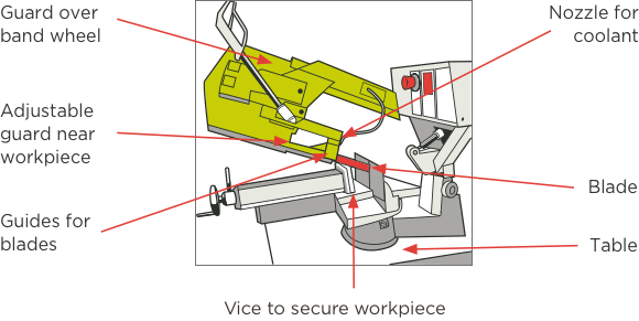 [image] Metal cutting band saw with labels and red arrows pointing to key components