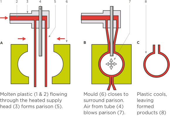 [Image] Three cross section diagrams showing A: molten plastic flowing into mould, B: mould closed with air blown in and C: final formed product