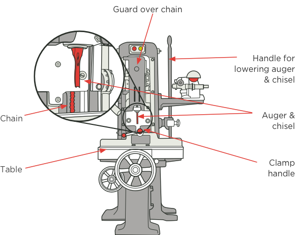 [image] Diagram with labels and red arrows pointing to mortise handling components with close up of hole cutting process