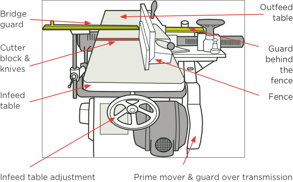 [Image] Overhand planning machine with labels and red arrows pointing to cutting, guarding and adjusting components