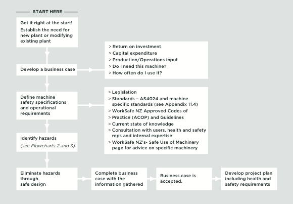 [Image] Flowchart showing concept stage of health and safety in the business case.