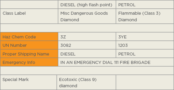 [Image] Emergency Information Panel for diesel and petrol.