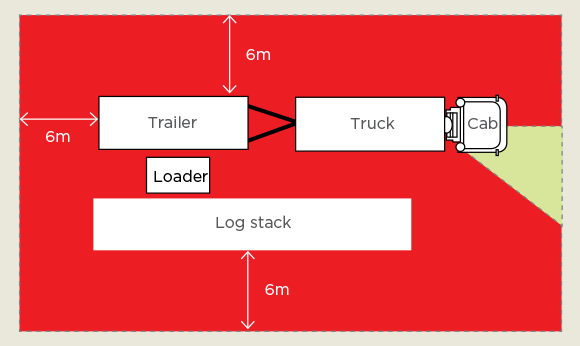 [Image] Cab, truck and trailer in a loading zone positioned next to a loader and a log stack; white arrows and red shading show a distance of six metres around the truck / trailer and log stack.