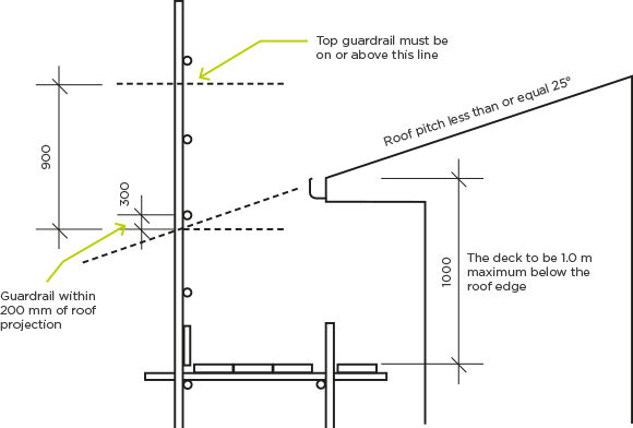 [image] Diagram showing location of scaffold platform when roof pitch is 25 degrees or less
