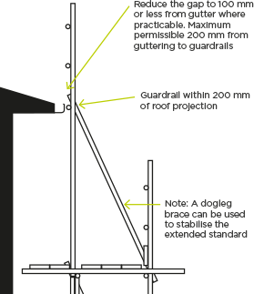 [image] Diagram showing scaffolding set up next to roof edge