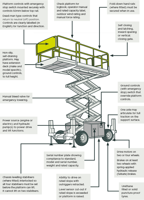 [image] Scissor-lift showing short explanations of typical features