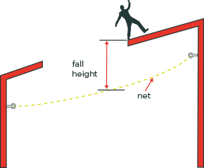 [image] Diagram showing roof worker losing balance above correctly positioned safety net