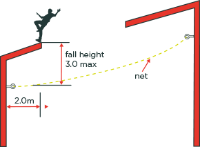 [image] Diagram showing roof worker losing balance above safety net with two metre outer edge