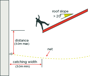 [image] Diagram showing roof worker losing balance on a roof slope angled over 20º