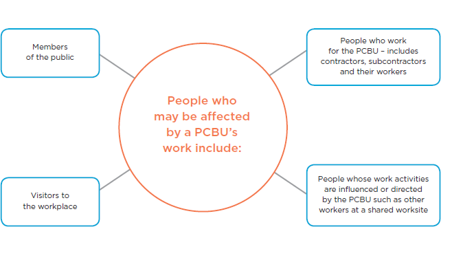 [image] chart showing  people who may be affected by a PCBU's work.