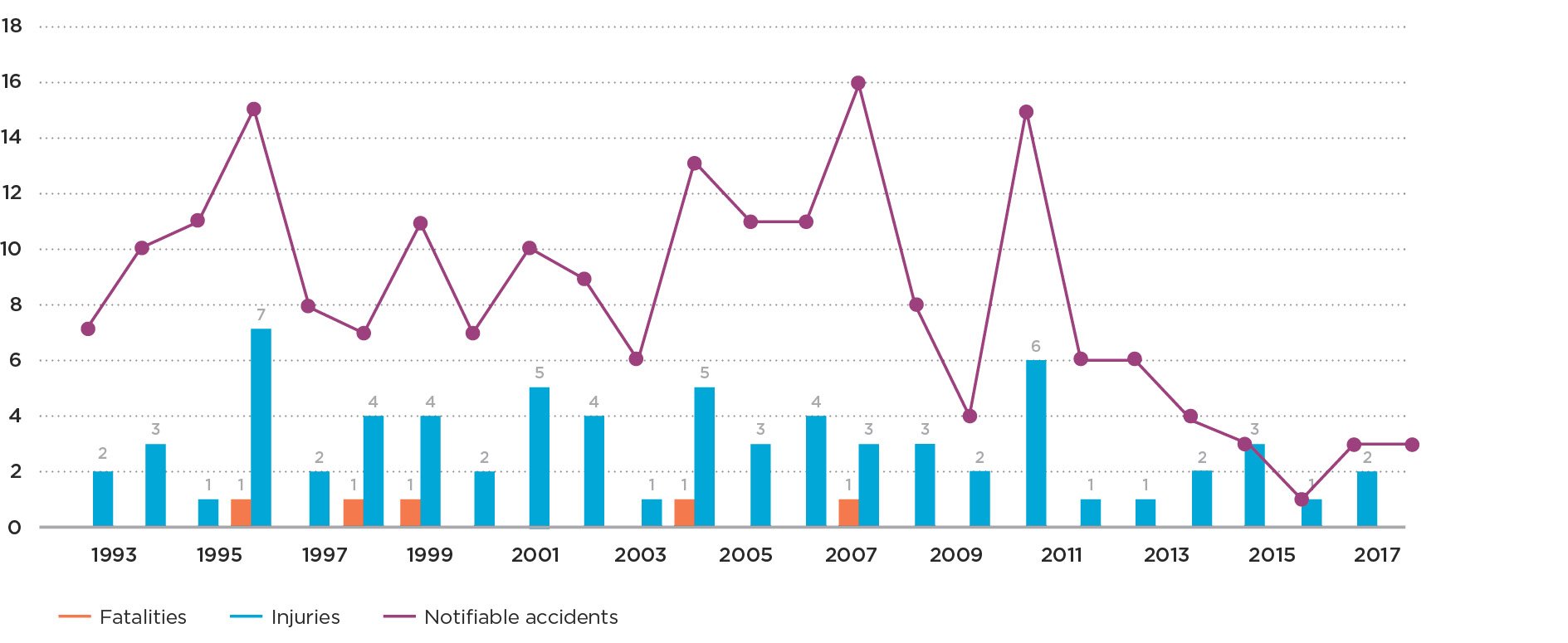 Graph 2a Notifiable natural gas accidents